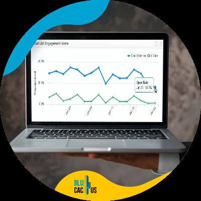 Blucactus-- Hoe kan ik mijn merkidentiteit meten - engagement-KPI_s