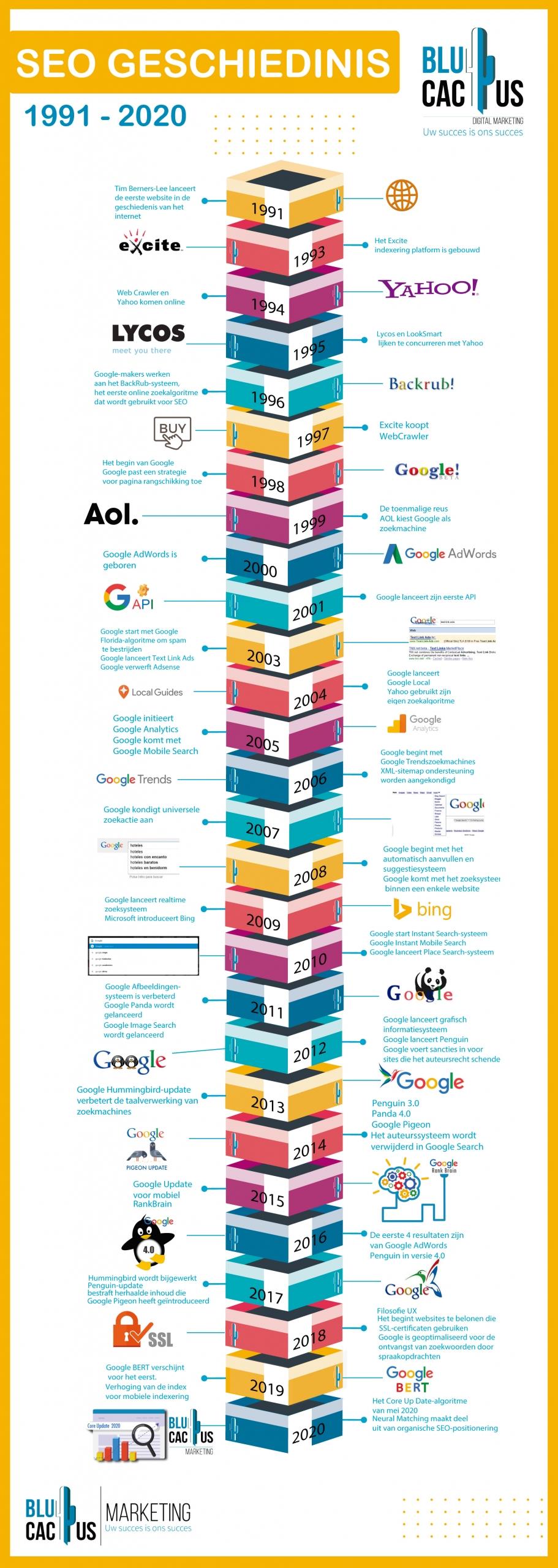 BluCactus - SEO Geschiedenis Infografik