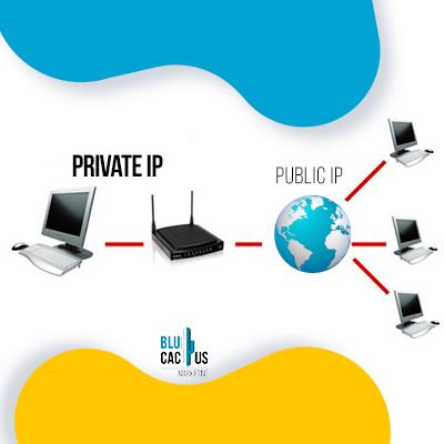 BluCactus - Wat is een IP-adres - private ip